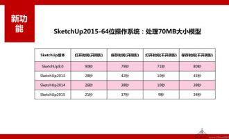 SketchUp8.0-SketchUp2015各版本的运行速度横向对比