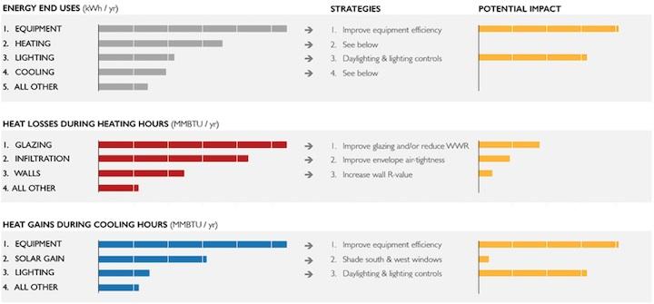 sefaira设计的6个步骤:初学者指南