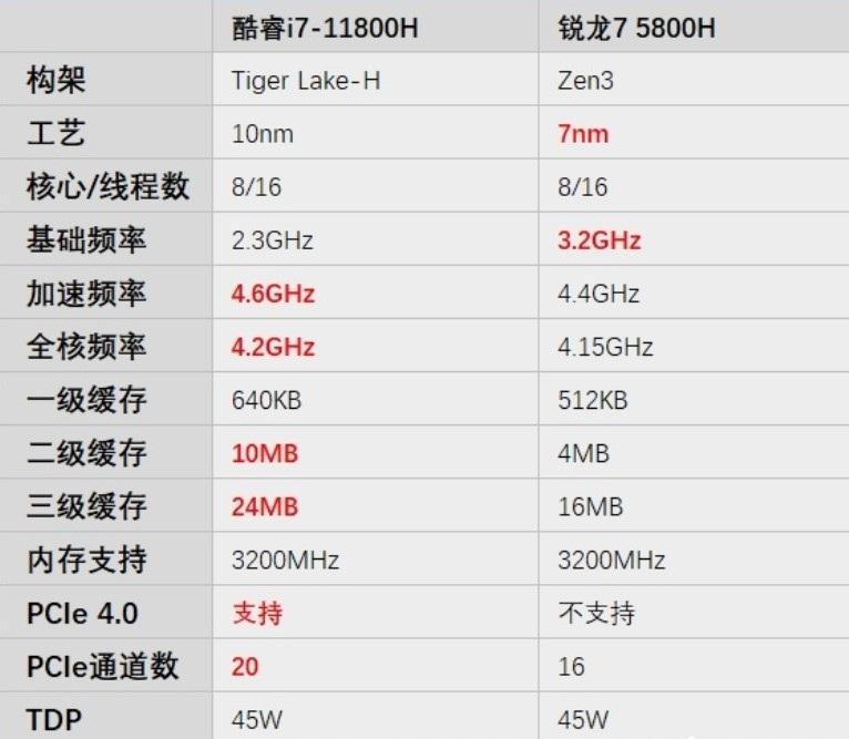 酷睿 i7-11800H VS 锐龙7 5800H